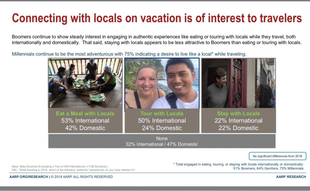 Senior Travel interest of cultural experience